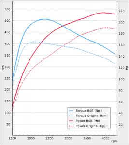 Nissan Navara 2.3 DCi 190Hp 2016-2019 | BSR Performance