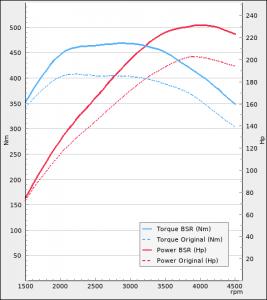 Volkswagen Arteon 2.0TDI 200hp 2021-2021 | BSR Performance