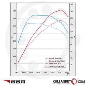 Mini Cooper SD 2.0D 143hp 2010-2014 | BSR Performance