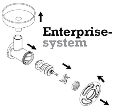 Enterprisesystem Info - Bra att veta!