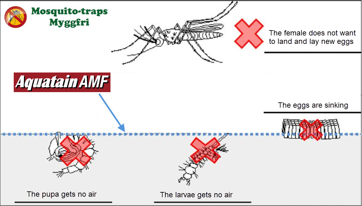 aquatain-amf-how-it-works