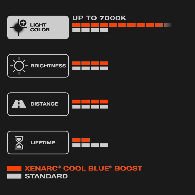 D1S 35W Osram Cool Blue Boost Xenarc 2-pack 12-24V