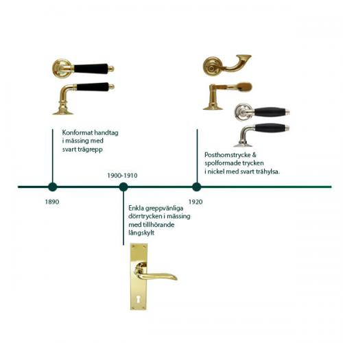 Old style door handle timeline - old style - classic interior - old fashioned style - vintage