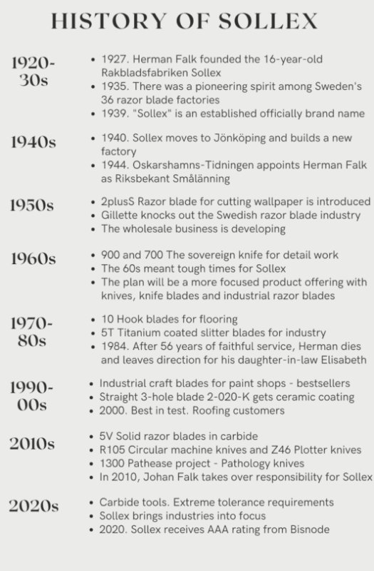 History of Sollex 1920-2020