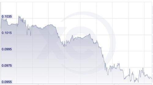 Prisuppdateringar pågår till följd av försvagad valuta