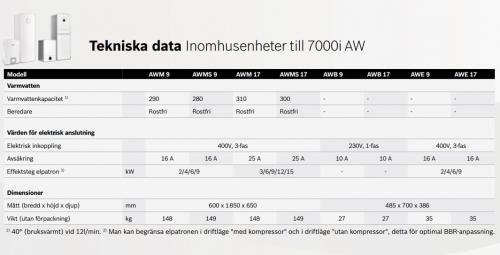 Bosch Elpanna AWM 9, 5-9 kW - 6203778