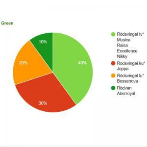 Golfplans Gräsfrö Green 20 kg